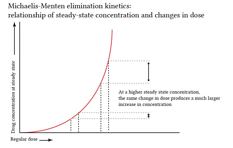 Michaelis-Menten kinetcis - relationship of concentration to changes in dose