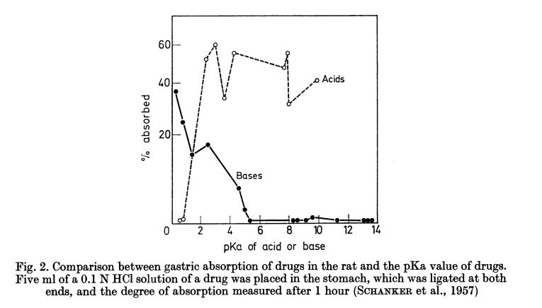 absorption of drugs from the stomach according to pKa - Shanker, 1957