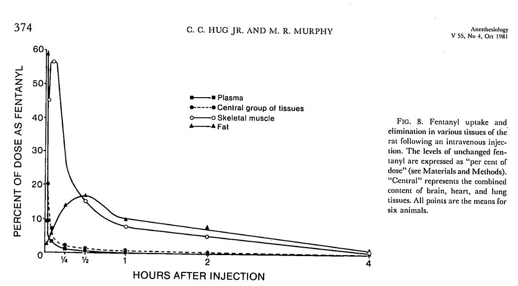 fentanyl tissue distribution - Hug and Murphy, 1981