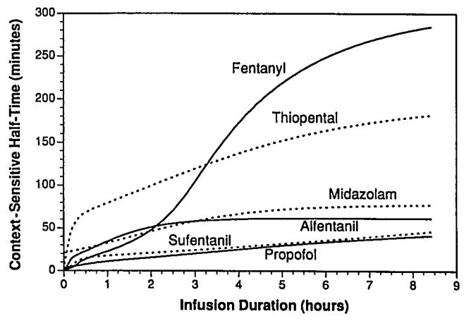 Hughs et al (1991) - context - sensitive half time of usual drugs