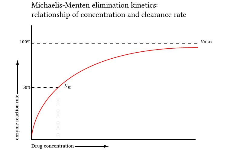 michaelis-menten relationship of drug concentration and enzymatic reaction  rate
