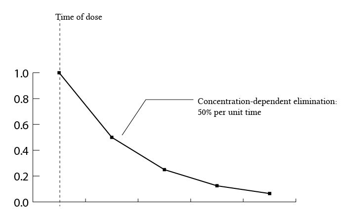 single compartment model - elimination graph