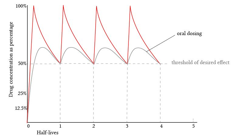 smoothing of the dose peaks with oral dosing
