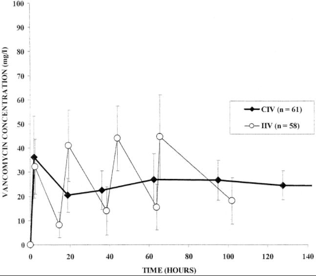 vancomycin infusion and intermittent dosing from