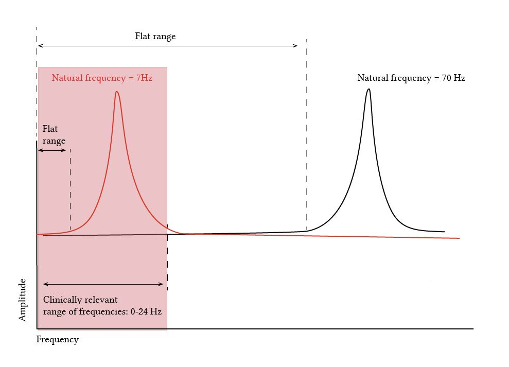 effect of natural frequency on the relevance of damping