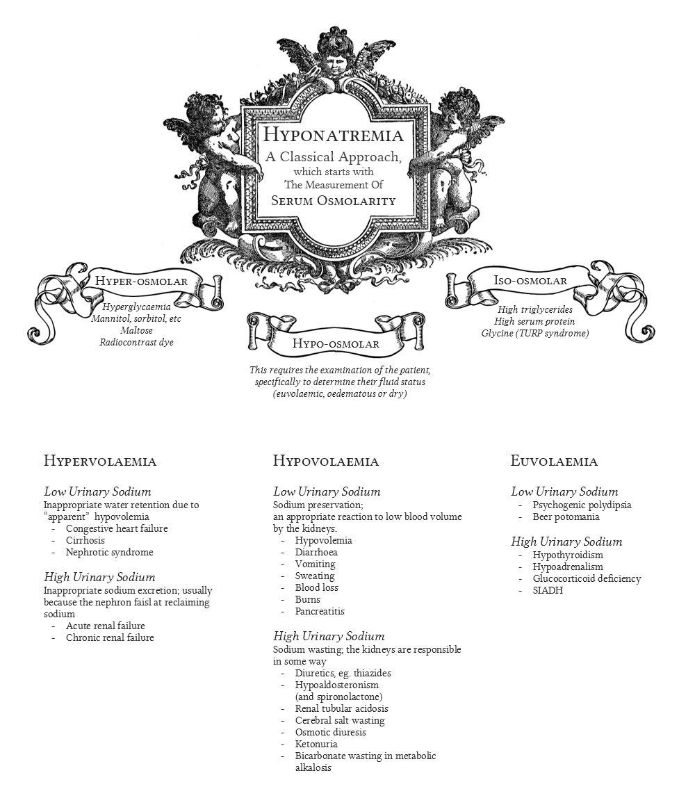 "The ""classical"" diagnostic algorithm for hyponatremia"
