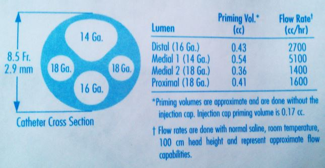 CVC packaging lumen flow rate and priming volume