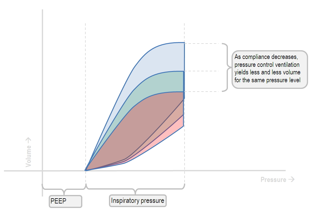influence of changes in lung compliance on the pressure-volume curve in PCV