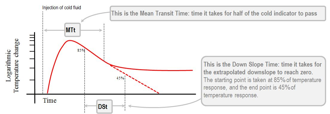 mean transit time and downslope time
