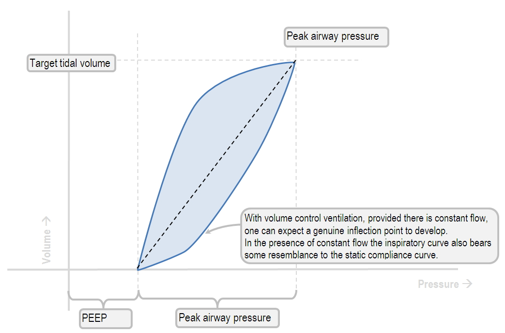 pressure-volume loop of an ideal CMV patient